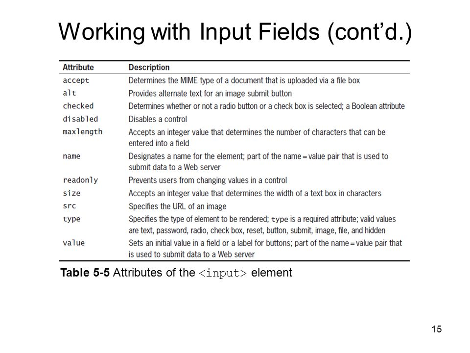15 Table 5-5 Attributes of the element Working with Input Fields (cont'd.)