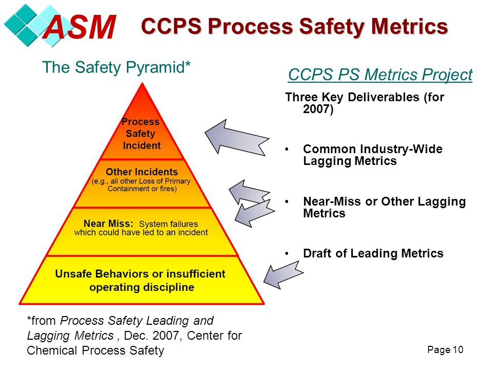 CCPS Center for Chemical Process Safety