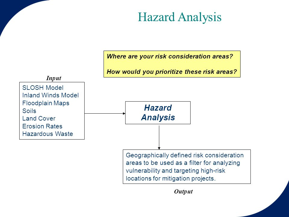 Hazard Analysis SLOSH Model Inland Winds Model Floodplain Maps Soils Land Cover Erosion Rates Hazardous Waste Hazard Analysis Geographically defined risk consideration areas to be used as a filter for analyzing vulnerability and targeting high-risk locations for mitigation projects.