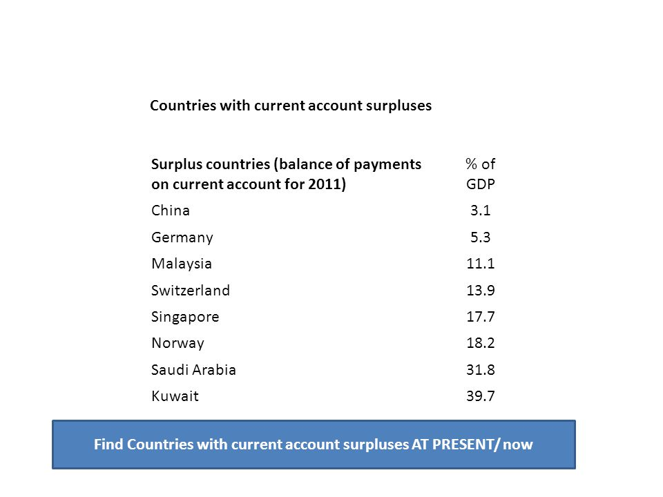 Surplus countries (balance of payments on current account for 2011) % of GDP China3.1 Germany5.3 Malaysia11.1 Switzerland13.9 Singapore17.7 Norway18.2 Saudi Arabia31.8 Kuwait39.7 Countries with current account surpluses Find Countries with current account surpluses AT PRESENT/ now