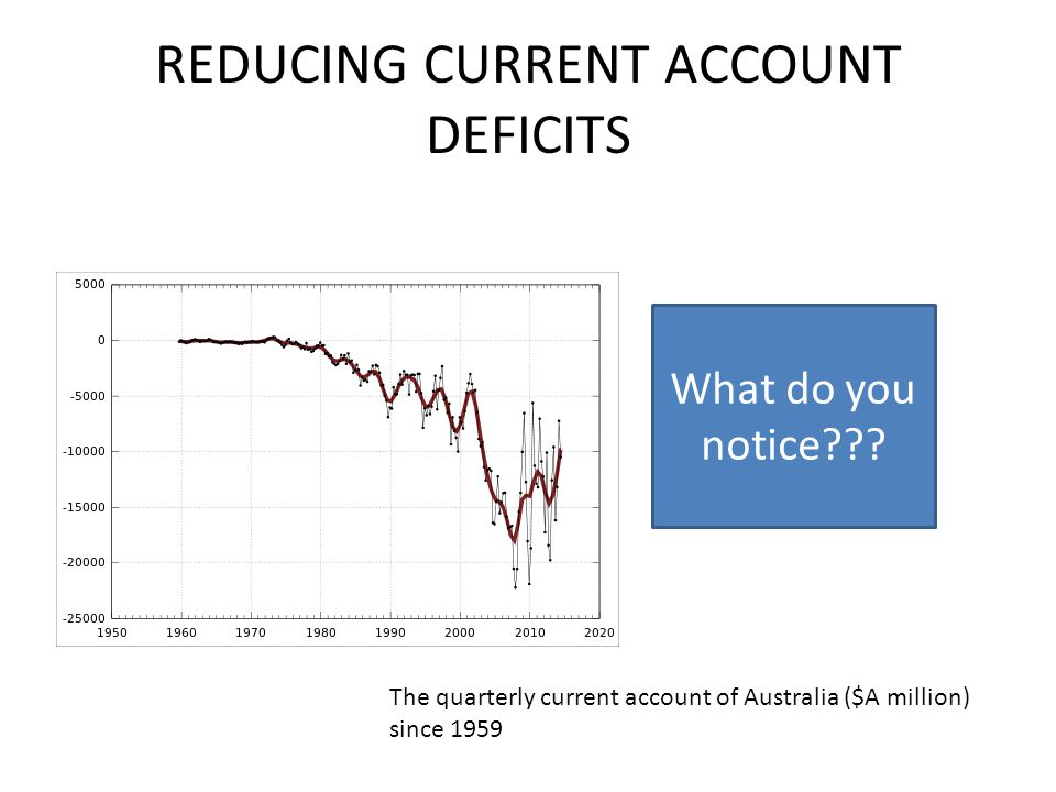 REDUCING CURRENT ACCOUNT DEFICITS The quarterly current account of Australia ($A million) since 1959 What do you notice