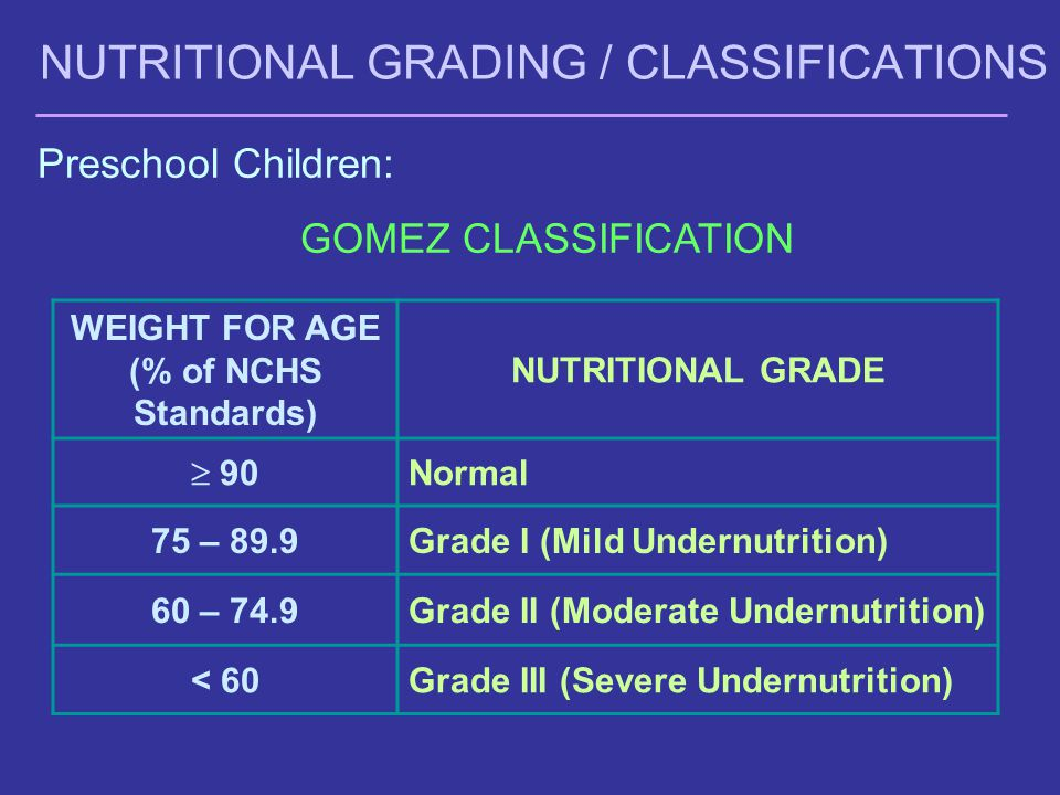 NUTRITIONAL GRADING / CLASSIFICATIONS Preschool Children: GOMEZ CLASSIFICATION WEIGHT FOR AGE (% of NCHS Standards) NUTRITIONAL GRADE  90 Normal 75 – 89.9Grade I (Mild Undernutrition) 60 – 74.9Grade II (Moderate Undernutrition) < 60Grade III (Severe Undernutrition)