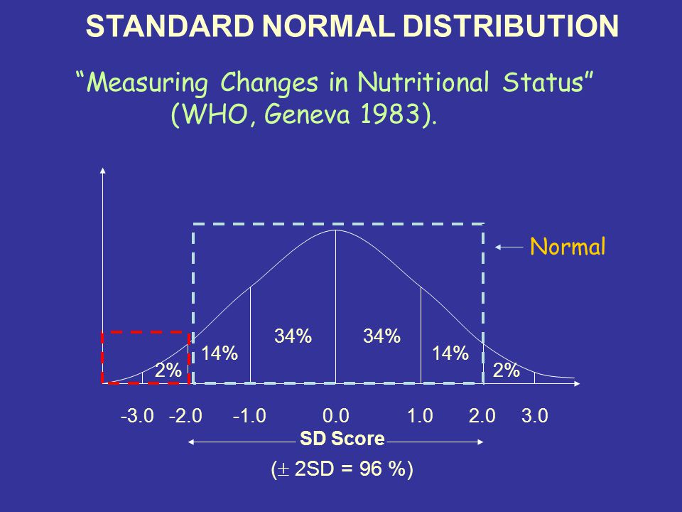 STANDARD NORMAL DISTRIBUTION % 14% 2% SD Score (  2SD = 96 %) Normal Measuring Changes in Nutritional Status (WHO, Geneva 1983).