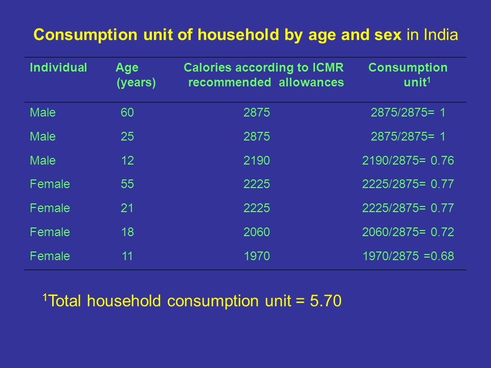 Consumption unit of household by age and sex in India IndividualAge (years) Calories according to ICMR recommended allowances Consumption unit 1 Male /2875= 1 Male /2875= 1 Male /2875= 0.76 Female /2875= 0.77 Female /2875= 0.77 Female /2875= 0.72 Female /2875 = Total household consumption unit = 5.70