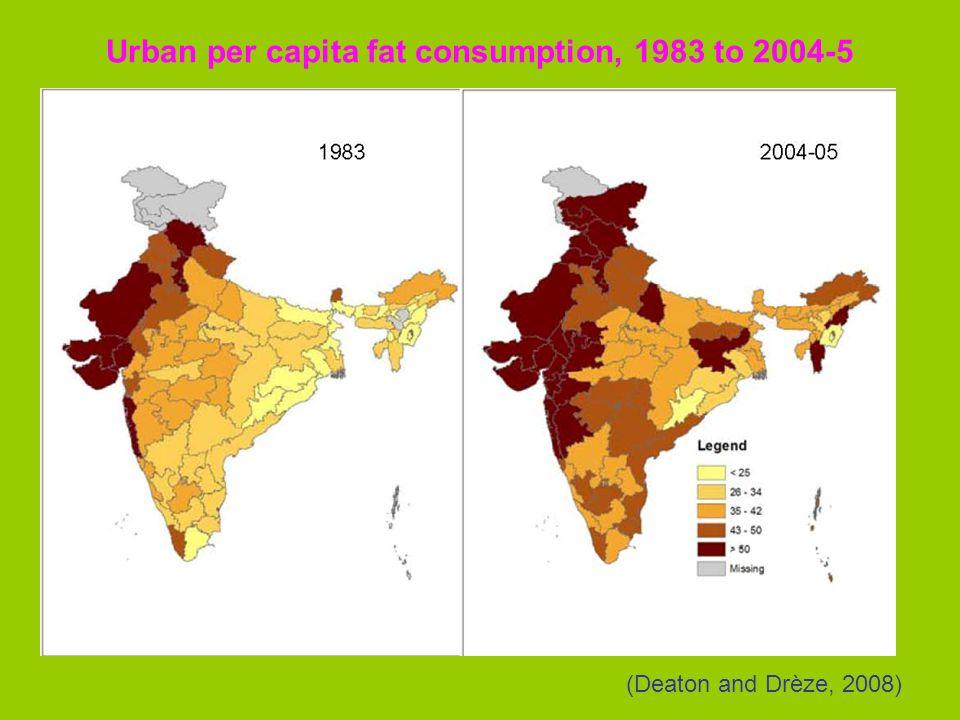 Urban per capita fat consumption, 1983 to 2004-5 (Deaton and Drèze, 2008)