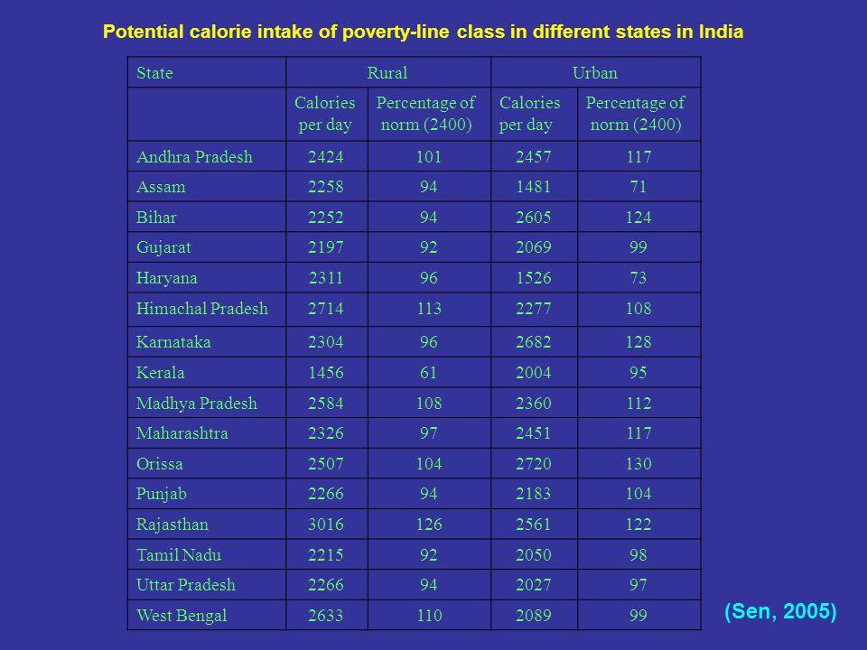 StateRuralUrban Calories per day Percentage of norm (2400) Calories per day Percentage of norm (2400) Andhra Pradesh24241012457117 Assam225894148171 Bihar2252942605124 Gujarat219792206999 Haryana231196152673 Himachal Pradesh27141132277108 Karnataka2304962682128 Kerala145661200495 Madhya Pradesh25841082360112 Maharashtra2326972451117 Orissa25071042720130 Punjab2266942183104 Rajasthan30161262561122 Tamil Nadu221592205098 Uttar Pradesh226694202797 West Bengal2633110208999 Potential calorie intake of poverty-line class in different states in India (Sen, 2005)