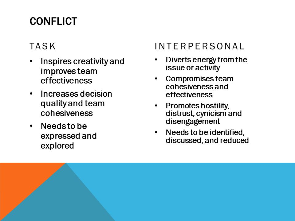 CONFLICT TASK Inspires creativity and improves team effectiveness Increases decision quality and team cohesiveness Needs to be expressed and explored
