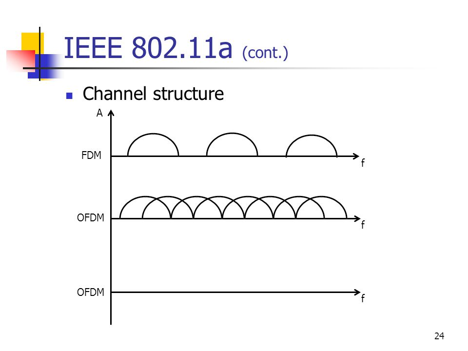24 IEEE a (cont.) Channel structure A f f f FDM OFDM