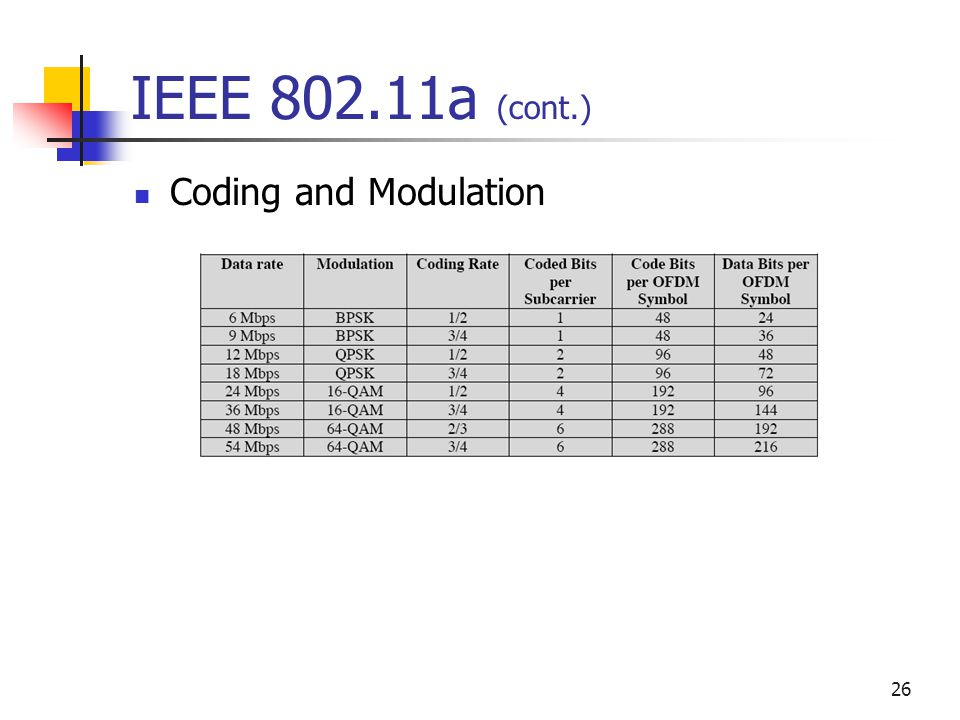26 IEEE a (cont.) Coding and Modulation