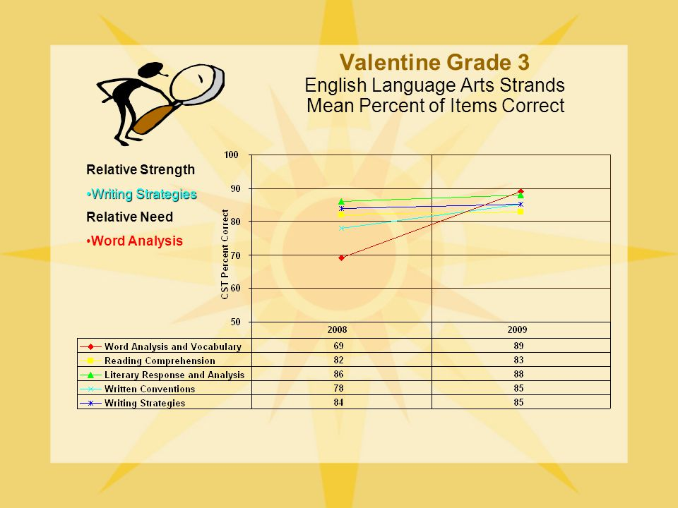 Valentine Grade 3 English Language Arts Strands Mean Percent of Items Correct Relative Strength Writing StrategiesWriting Strategies Relative Need Word Analysis