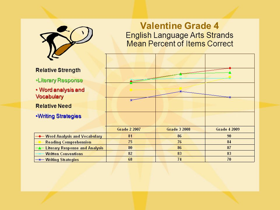 Valentine Grade 4 English Language Arts Strands Mean Percent of Items Correct Relative Strength Literary ResponseLiterary Response Word analysis and Vocabulary Word analysis and Vocabulary Relative Need Writing StrategiesWriting Strategies