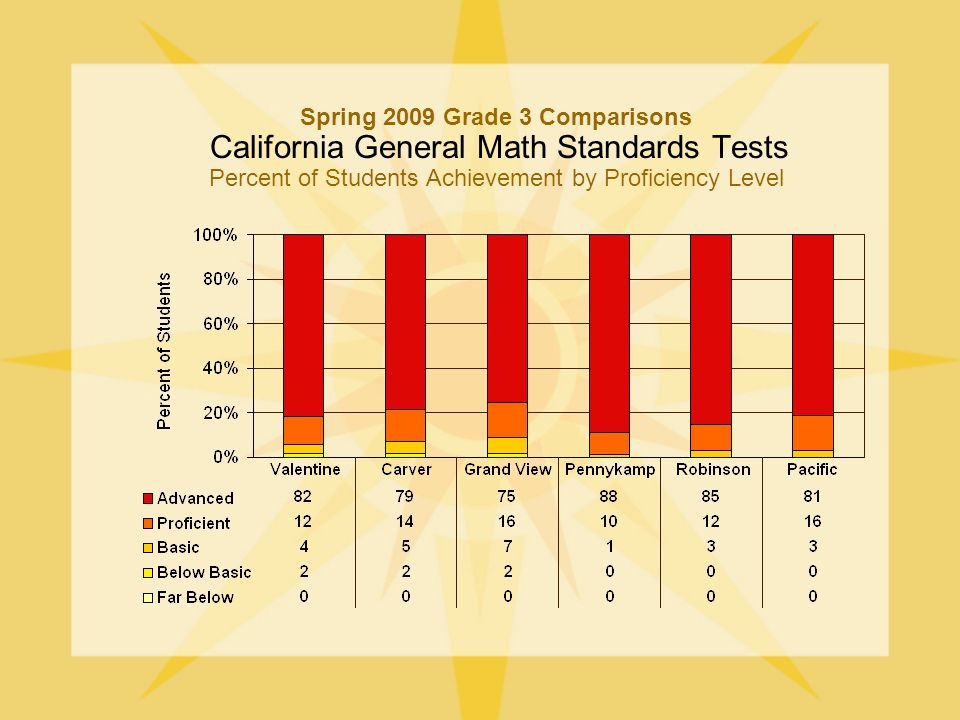 Spring 2009 Grade 3 Comparisons California General Math Standards Tests Percent of Students Achievement by Proficiency Level