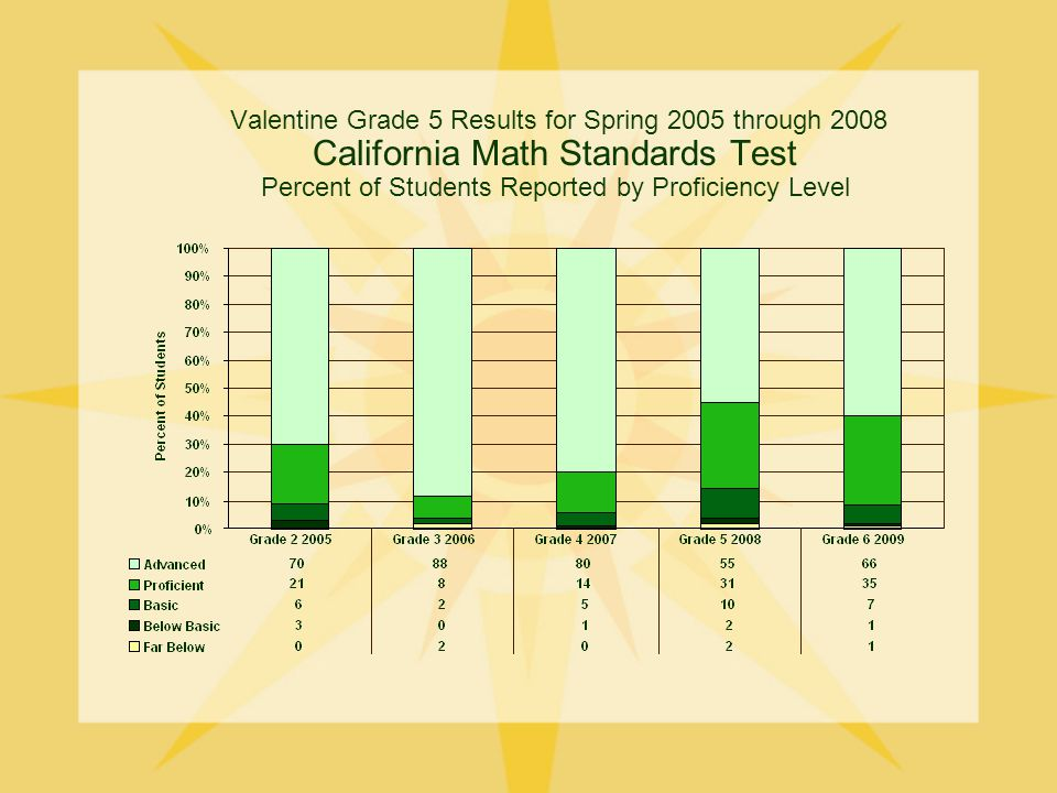 Valentine Grade 5 Results for Spring 2005 through 2008 California Math Standards Test Percent of Students Reported by Proficiency Level