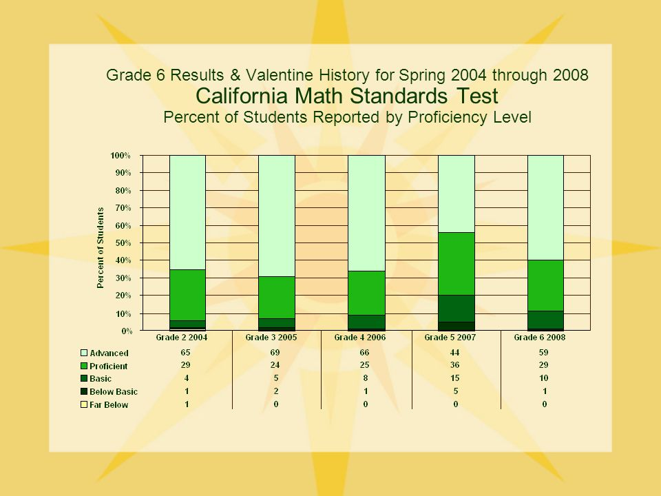 Grade 6 Results & Valentine History for Spring 2004 through 2008 California Math Standards Test Percent of Students Reported by Proficiency Level