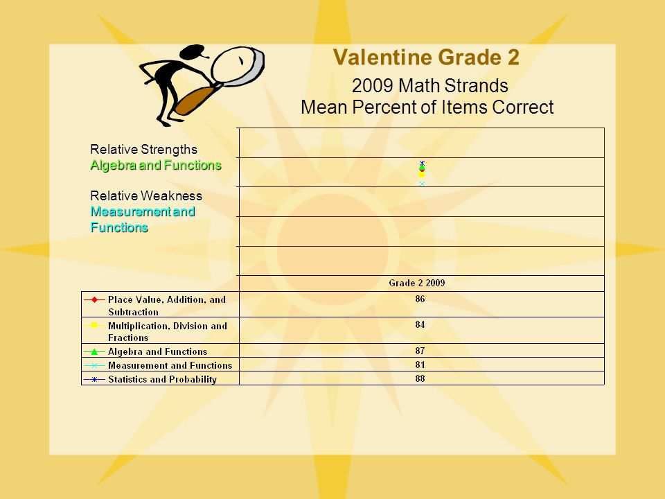 Valentine Grade Math Strands Mean Percent of Items Correct Relative Strengths Algebra and Functions Relative Weakness Measurement and Functions