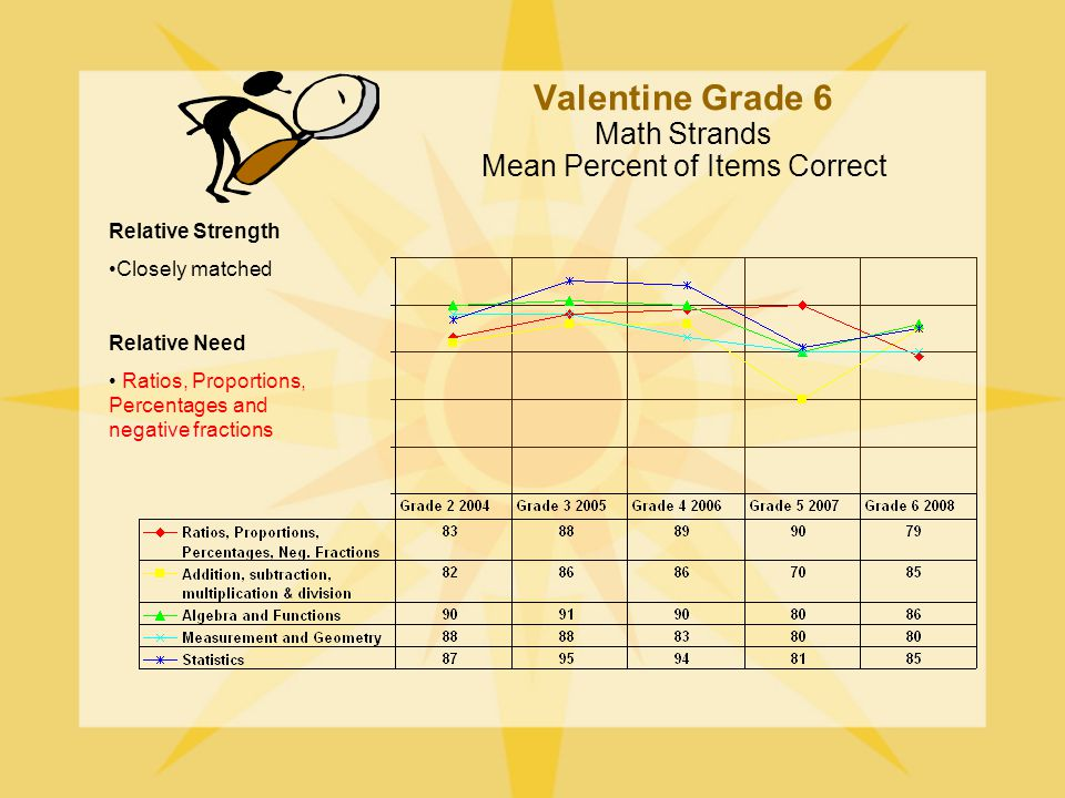 Valentine Grade 6 Math Strands Mean Percent of Items Correct Relative Strength Closely matched Relative Need Ratios, Proportions, Percentages and negative fractions