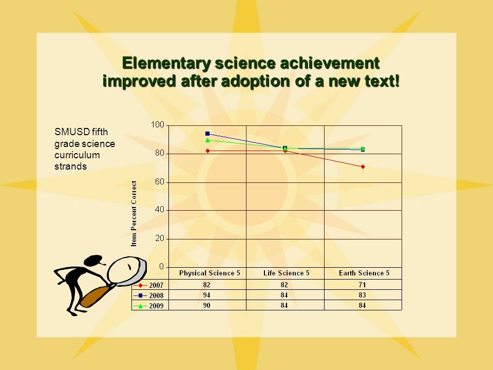 Elementary science achievement improved after adoption of a new text.
