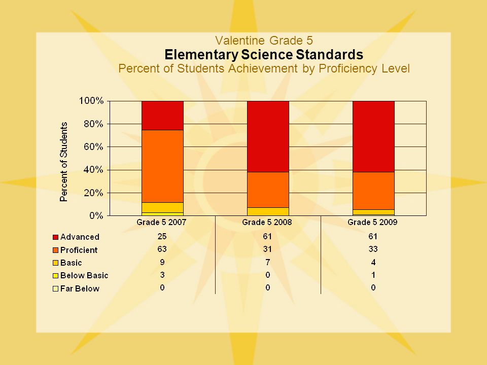 Valentine Grade 5 Elementary Science Standards Percent of Students Achievement by Proficiency Level