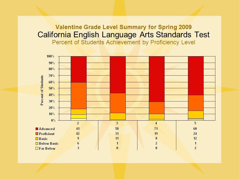 Valentine Grade Level Summary for Spring 2009 California English Language Arts Standards Test Percent of Students Achievement by Proficiency Level