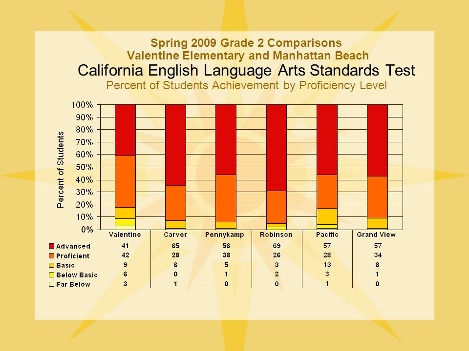Spring 2009 Grade 2 Comparisons Valentine Elementary and Manhattan Beach California English Language Arts Standards Test Percent of Students Achievement by Proficiency Level
