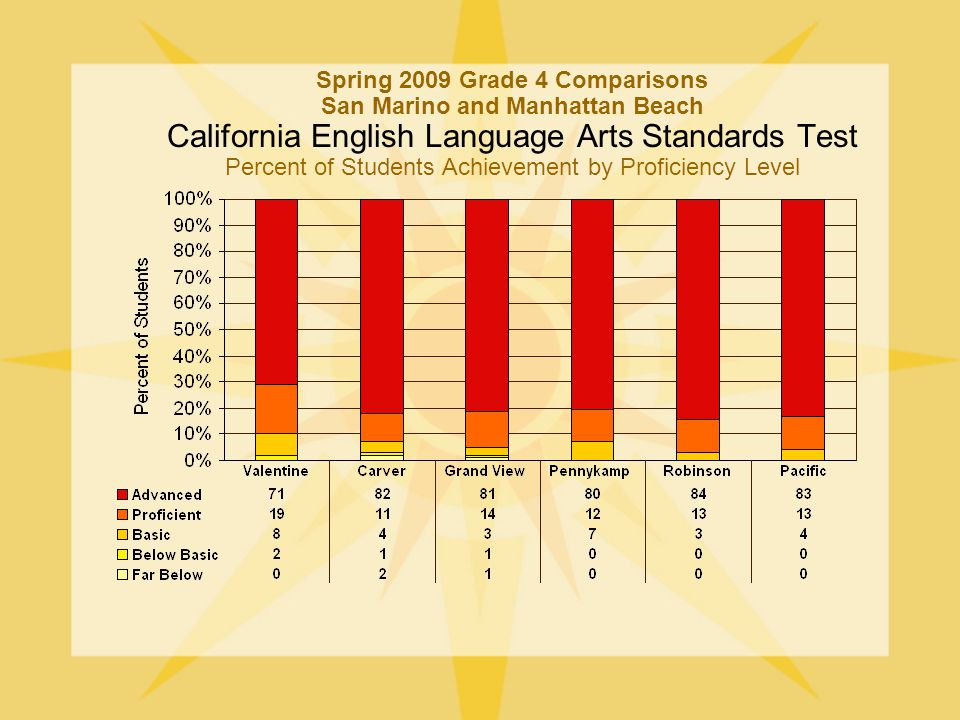 Spring 2009 Grade 4 Comparisons San Marino and Manhattan Beach California English Language Arts Standards Test Percent of Students Achievement by Proficiency Level