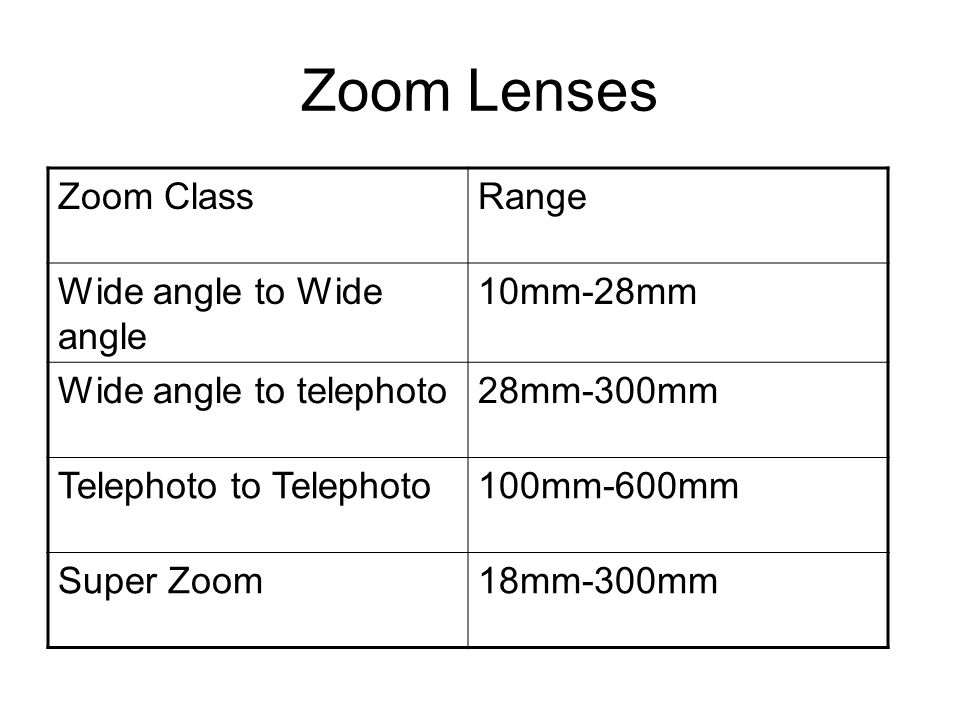 Zoom Lenses Zoom ClassRange Wide angle to Wide angle 10mm-28mm Wide angle to telephoto28mm-300mm Telephoto to Telephoto100mm-600mm Super Zoom18mm-300mm