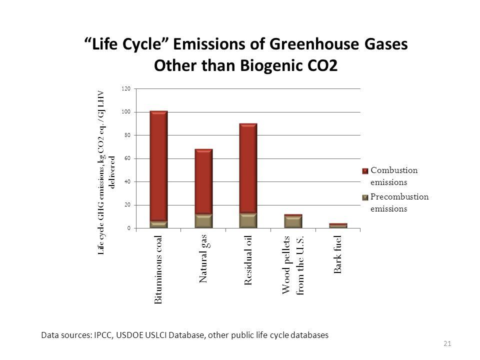 Life Cycle Emissions of Greenhouse Gases Other than Biogenic CO2 Data sources: IPCC, USDOE USLCI Database, other public life cycle databases 21