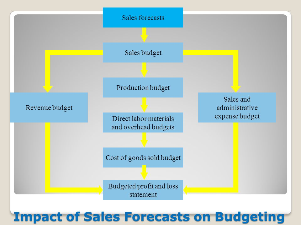 sales forecasts