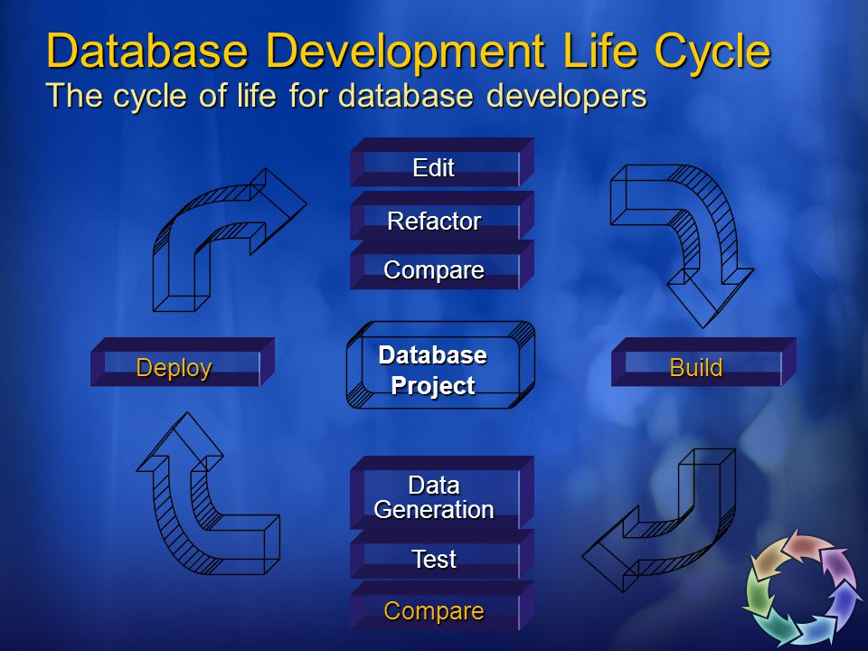 Database Development Life Cycle The cycle of life for database developers DatabaseProject Edit Compare Test Build Data Generation Deploy Refactor Compare