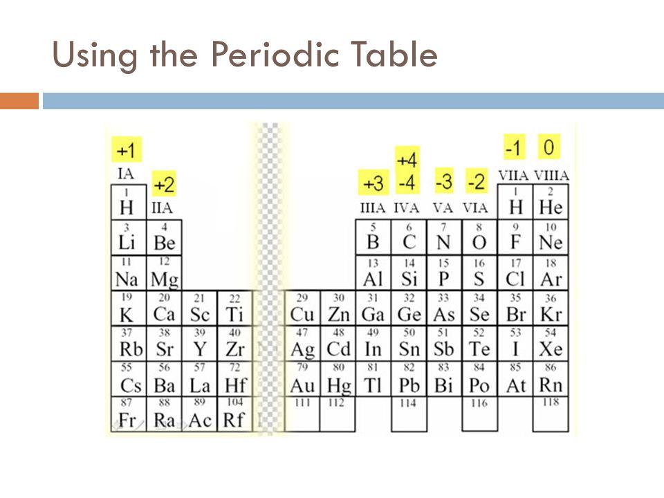Periodic Table Binary Ionic Compounds Periodic Table Periodic