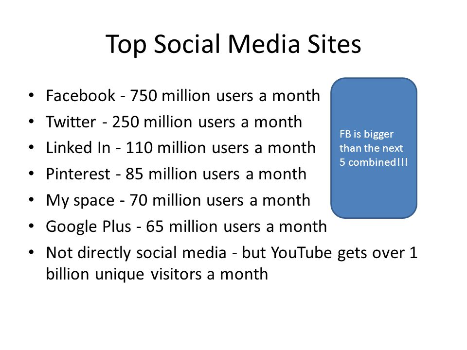 Top Social Media Sites Facebook million users a month Twitter million users a month Linked In million users a month Pinterest - 85 million users a month My space - 70 million users a month Google Plus - 65 million users a month Not directly social media - but YouTube gets over 1 billion unique visitors a month FB is bigger than the next 5 combined!!!
