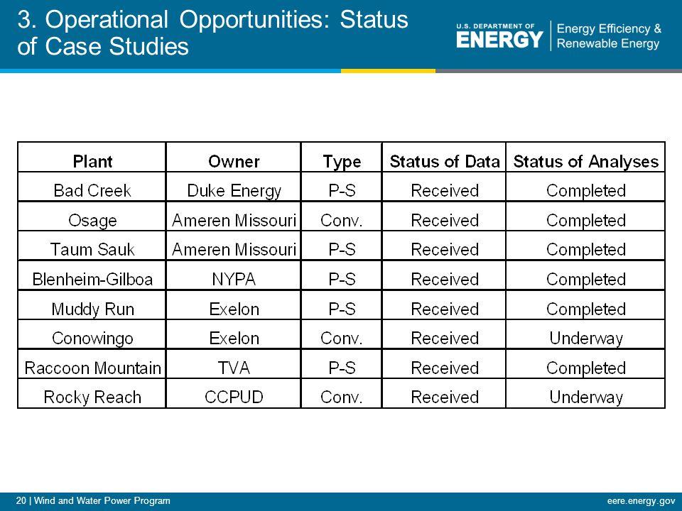 20   Wind and Water Power Programeere.energy.gov 3.