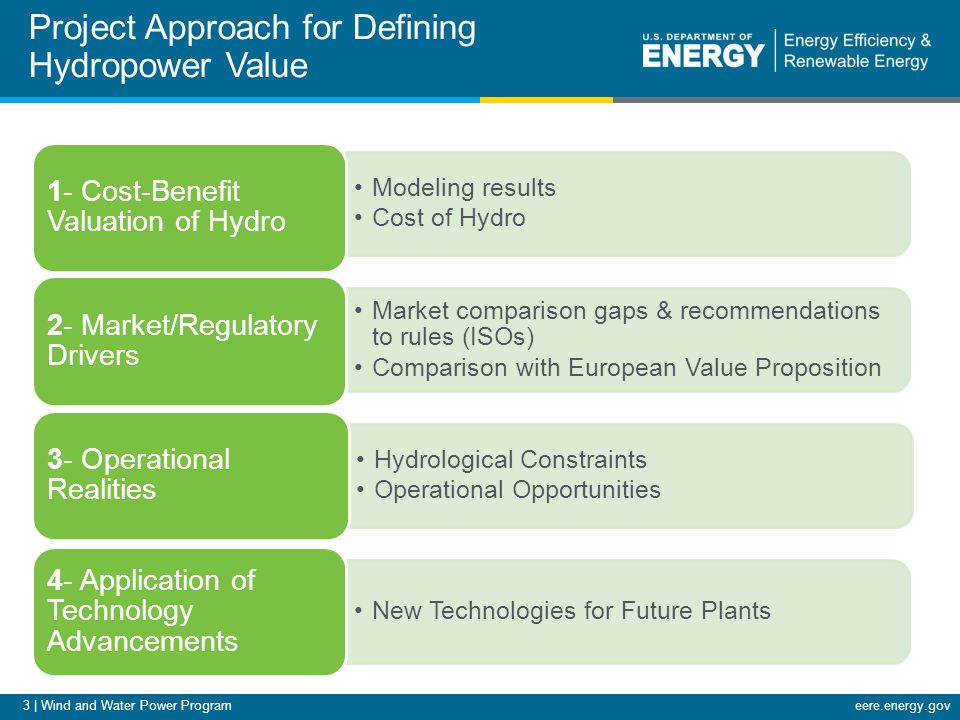 3 | Wind and Water Power Programeere.energy.gov Project Approach for Defining Hydropower Value Modeling results Cost of Hydro 1- Cost-Benefit Valuation of Hydro Market comparison gaps & recommendations to rules (ISOs) Comparison with European Value Proposition 2- Market/Regulatory Drivers Hydrological Constraints Operational Opportunities 3- Operational Realities New Technologies for Future Plants 4- Application of Technology Advancements