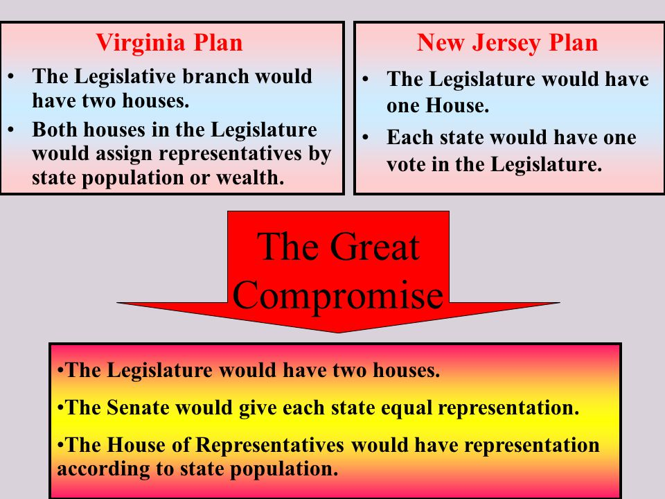 The Great Compromise The Legislative branch would have two houses.