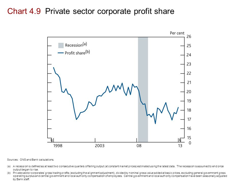 Chart 4.9 Private sector corporate profit share Sources: ONS and Bank calculations.