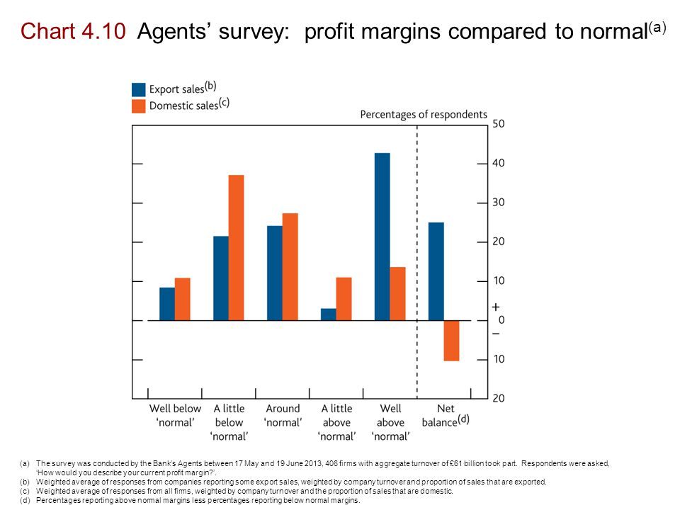 Chart 4.10 Agents' survey: profit margins compared to normal (a) (a)The survey was conducted by the Bank's Agents between 17 May and 19 June 2013, 406 firms with aggregate turnover of £61 billion took part.