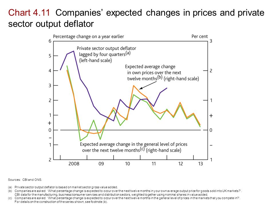 Chart 4.11 Companies' expected changes in prices and private sector output deflator Sources: CBI and ONS.
