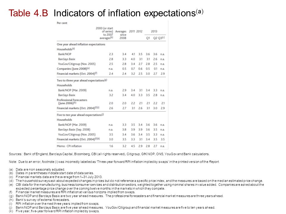 Table 4.B Indicators of inflation expectations (a) Sources: Bank of England, Barclays Capital, Bloomberg, CBI (all rights reserved), Citigroup, GfK NOP, ONS, YouGov and Bank calculations.