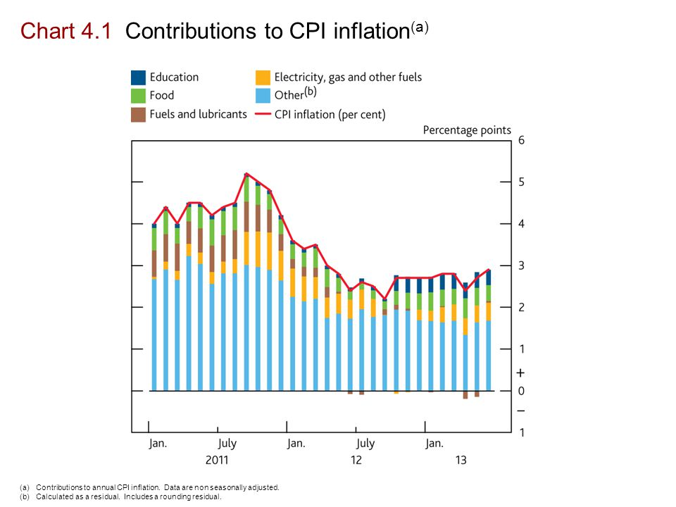 Chart 4.1 Contributions to CPI inflation (a) (a)Contributions to annual CPI inflation.