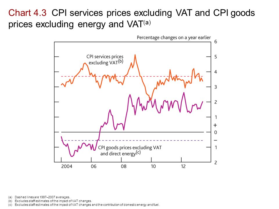 Chart 4.3 CPI services prices excluding VAT and CPI goods prices excluding energy and VAT (a) (a)Dashed lines are 1997–2007 averages.
