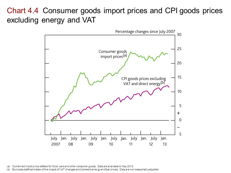 Chart 4.4 Consumer goods import prices and CPI goods prices excluding energy and VAT (a)Combined import price deflator for food, cars and other consumer goods.