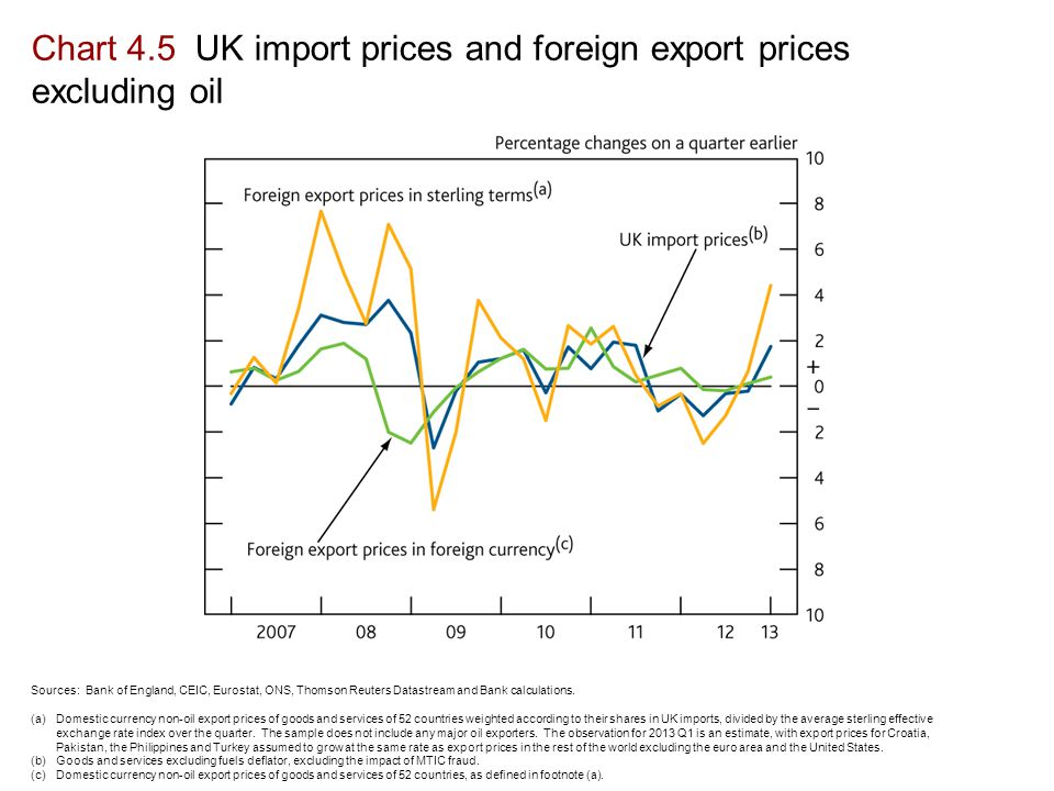 Chart 4.5 UK import prices and foreign export prices excluding oil Sources: Bank of England, CEIC, Eurostat, ONS, Thomson Reuters Datastream and Bank calculations.