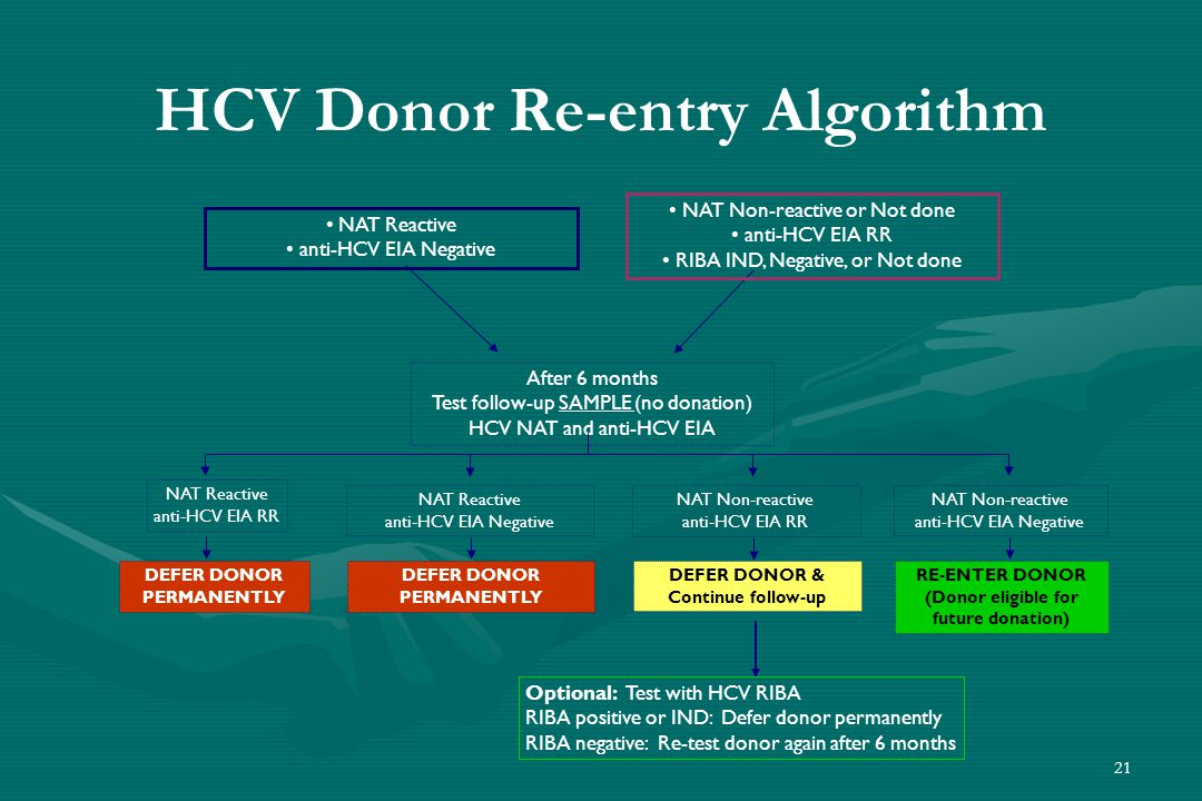 21 HCV Donor Re-entry Algorithm After 6 months Test follow-up SAMPLE (no donation) HCV NAT and anti-HCV EIA NAT Non-reactive anti-HCV EIA RR NAT Reactive anti-HCV EIA RR NAT Reactive anti-HCV EIA Negative NAT Non-reactive anti-HCV EIA Negative NAT Reactive anti-HCV EIA Negative NAT Non-reactive or Not done anti-HCV EIA RR RIBA IND, Negative, or Not done DEFER DONOR & Continue follow-up DEFER DONOR PERMANENTLY DEFER DONOR PERMANENTLY RE-ENTER DONOR (Donor eligible for future donation) Optional: Test with HCV RIBA RIBA positive or IND: Defer donor permanently RIBA negative: Re-test donor again after 6 months