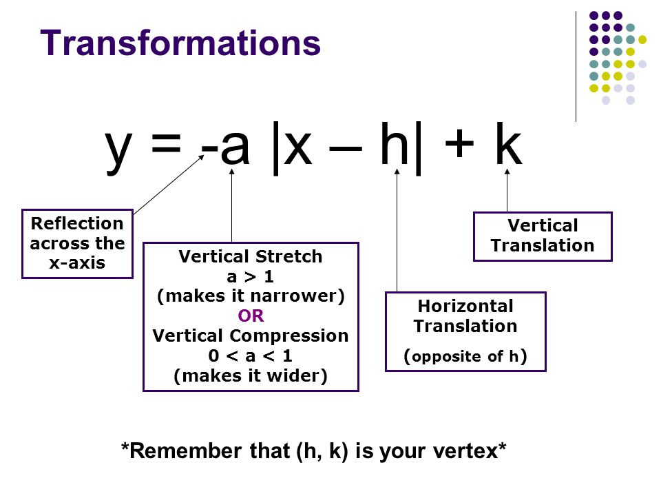Transformations y = -a |x – h| + k *Remember that (h, k) is your vertex* Reflection across the x-axis Vertical Stretch a > 1 (makes it narrower) OR Vertical Compression 0 < a < 1 (makes it wider) Horizontal Translation ( opposite of h ) Vertical Translation