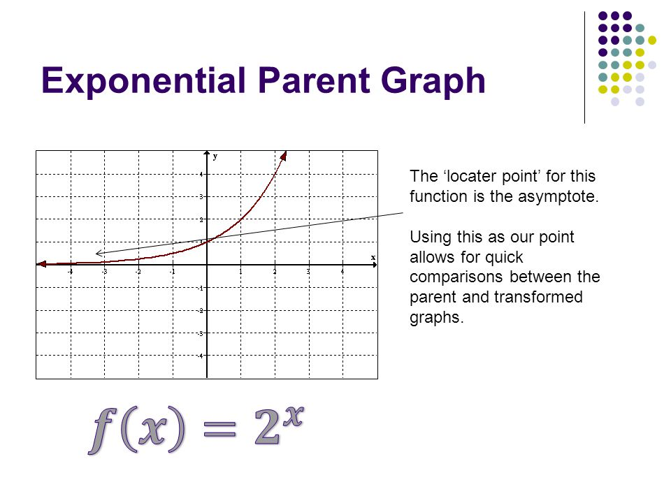 Exponential Parent Graph The 'locater point' for this function is the asymptote.