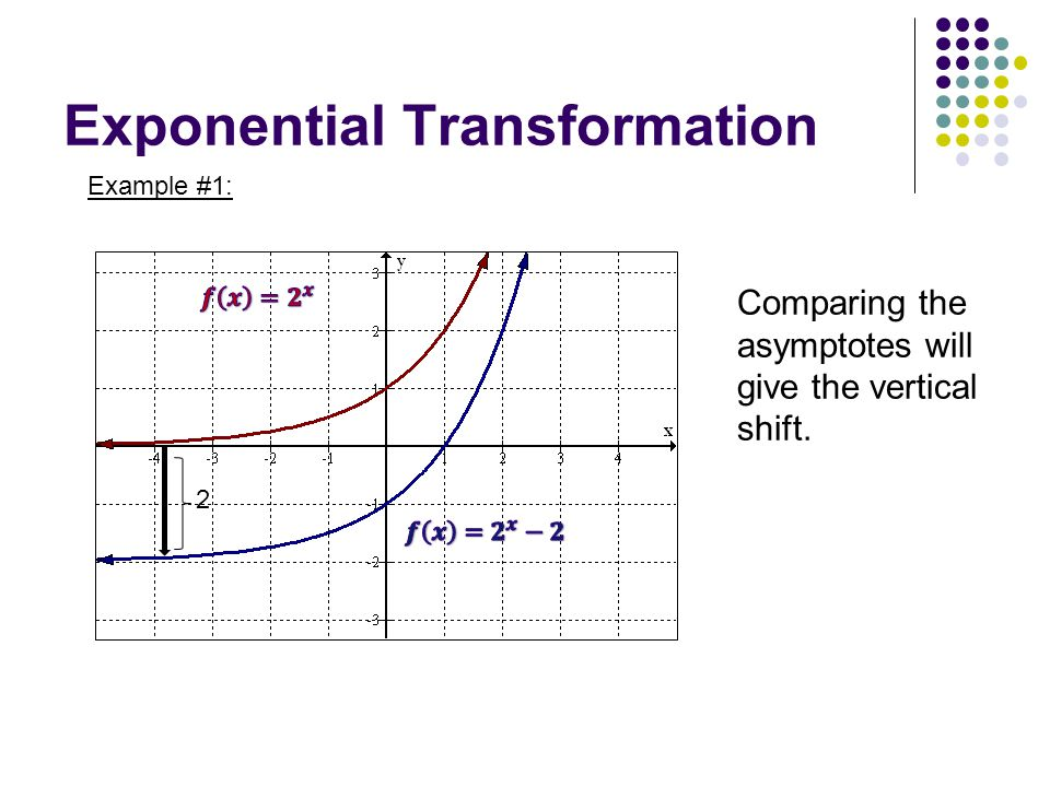 Exponential Transformation Example #1: 2 Comparing the asymptotes will give the vertical shift.