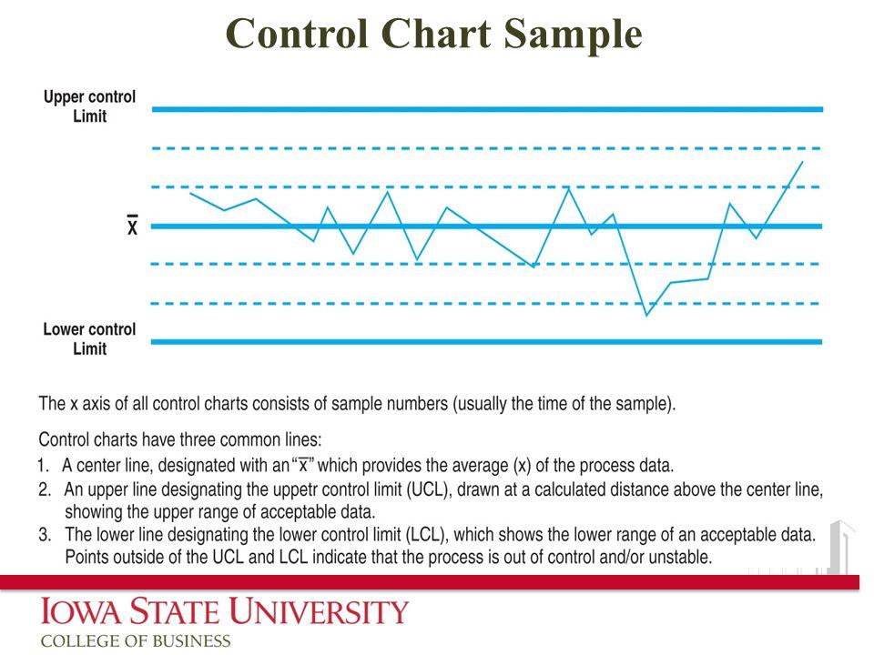 Control Chart Sample
