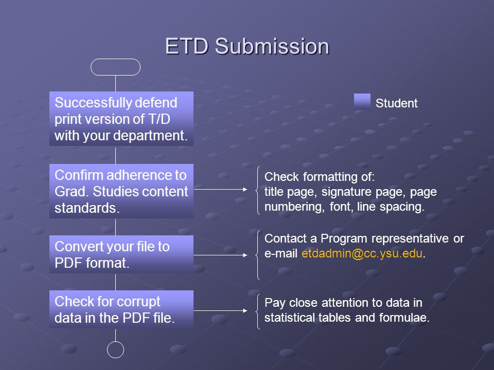 ETD Submission Successfully defend print version of T/D with your department.