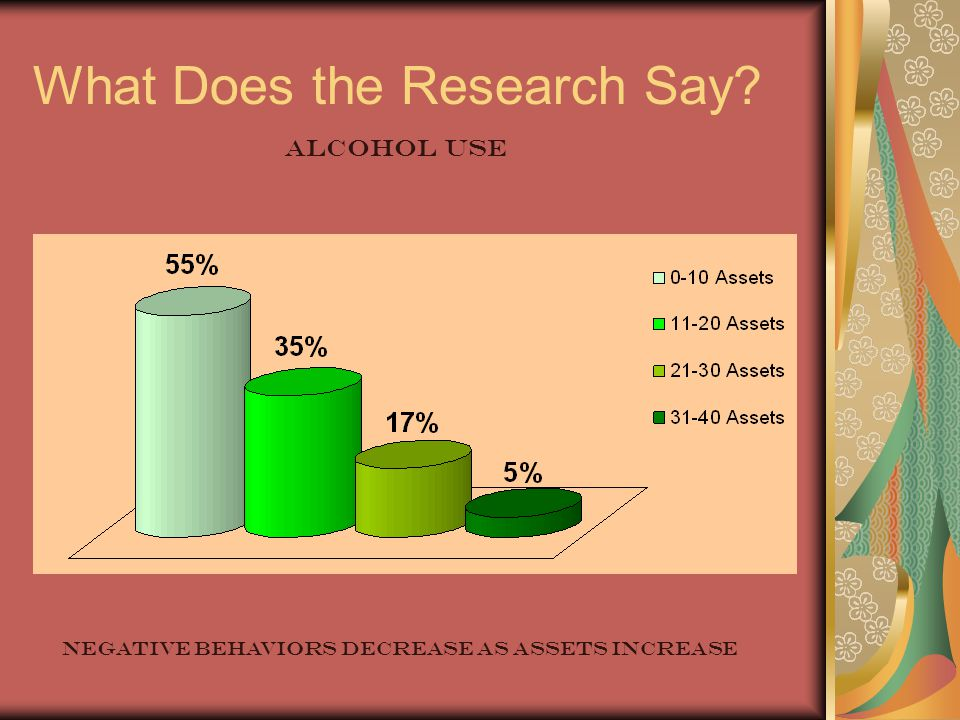 What Does the Research Say ALCOHOL USE NEGATIVE behaviors decrease as assets increase