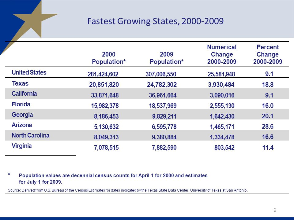 Fastest Growing States, Population* 2009 Population* Numerical Change Percent Change United States 281,424, ,006,550 25,581, Texas 20,851,82024,782,3023,930, California 33,871,64836,961,6643,090, Florida 15,982,37818,537,9692,555, Georgia 8,186,4539,829,2111,642, Arizona 5,130,6326,595,7781,465, North Carolina 8,049,3139,380,8841,334, Virginia 7,078,5157,882,590803, * Population values are decennial census counts for April 1 for 2000 and estimates for July 1 for 2009.